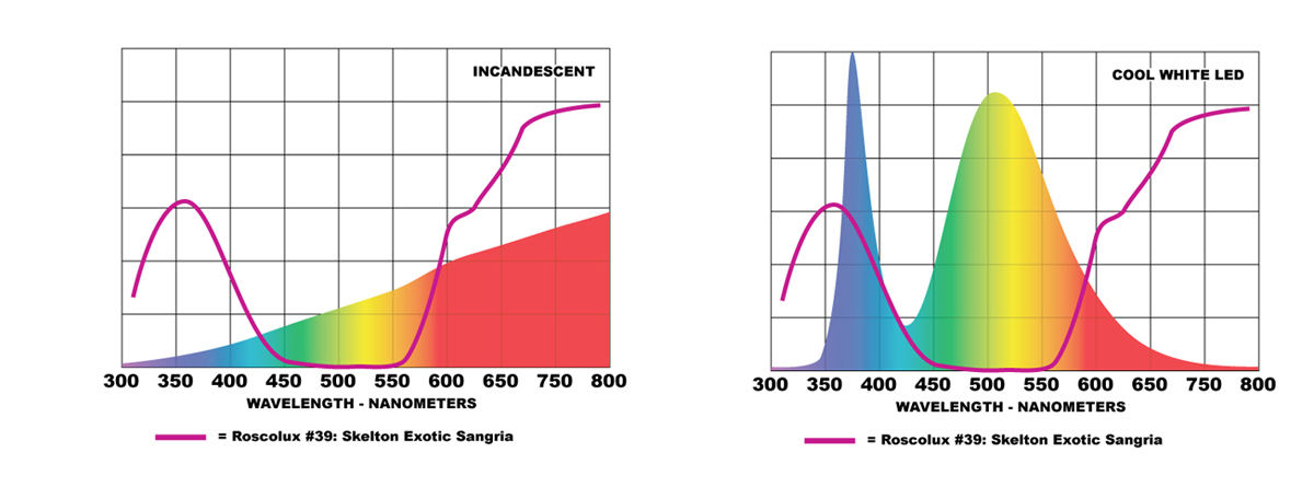 Overlaying the SED curve over each source helps explain the results