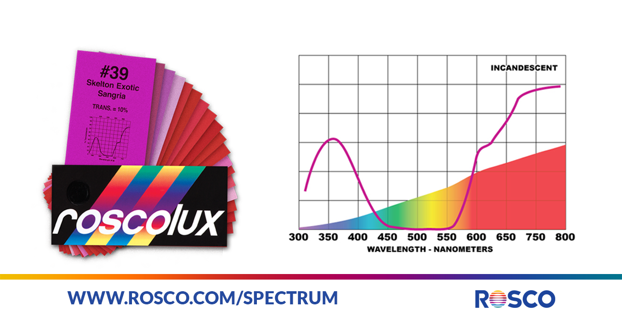 How To Properly Choose A Color Filter | Rosco Spectrum